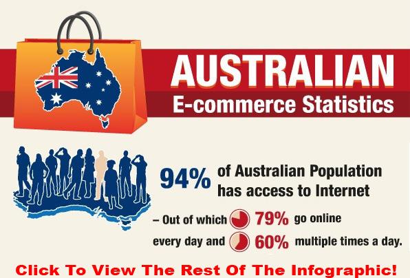 Australians take to online shopping brandme brandme for Number 1 online shopping site