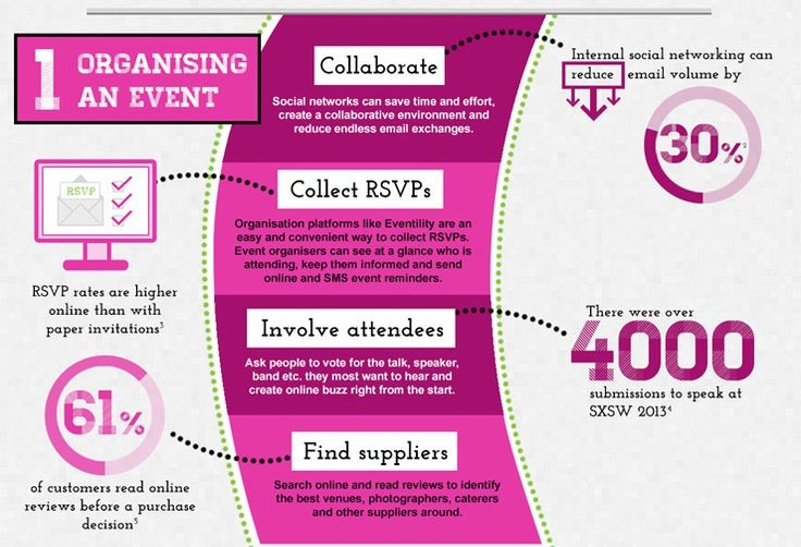 Ways to Boost Events with Social
